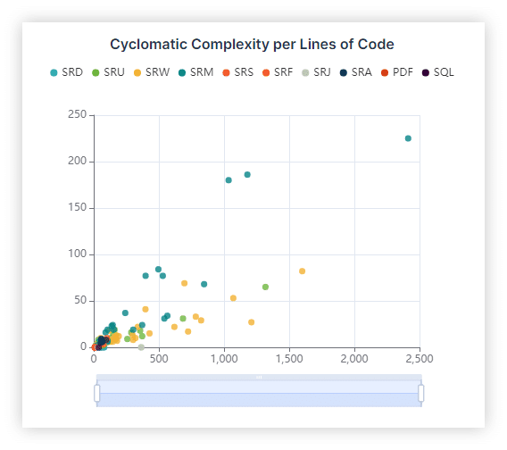 Cyclomatic Complexity per Lines of Code